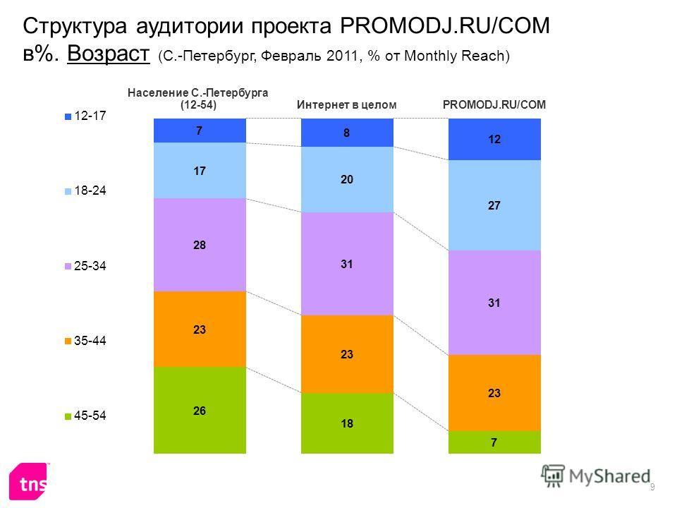 9 Структура аудитории проекта PROMODJ.RU/COM в%. Возраст (С.-Петербург, Февраль 2011, % от Monthly Reach)