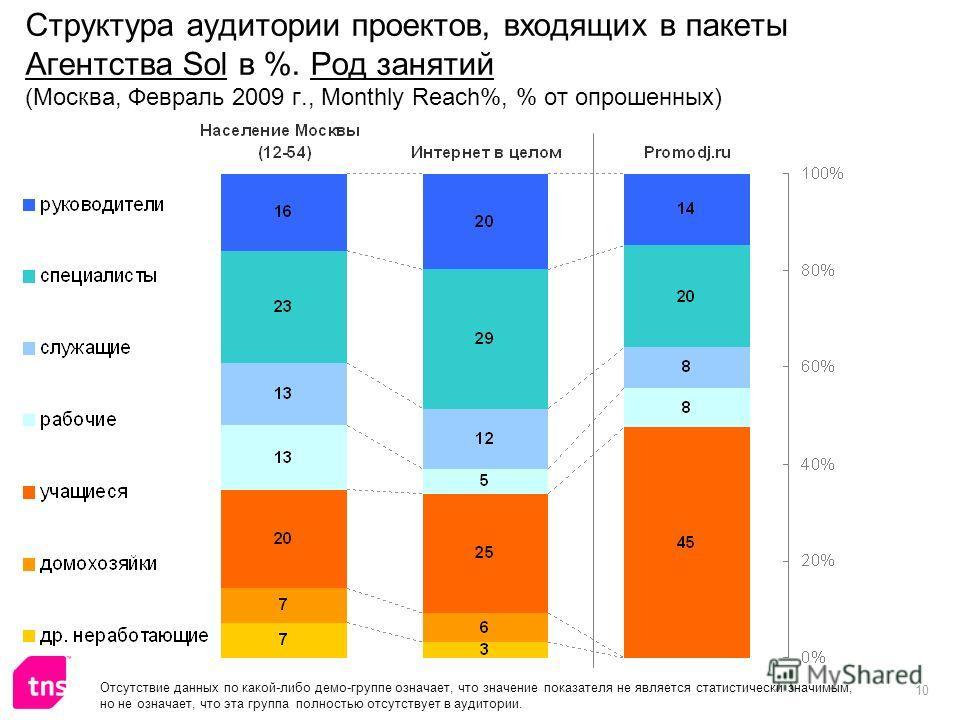 10 Структура аудитории проектов, входящих в пакеты Агентства Sol в %. Род занятий (Москва, Февраль 2009 г., Monthly Reach%, % от опрошенных) Отсутствие данных по какой-либо демо-группе означает, что значение показателя не является статистически значи