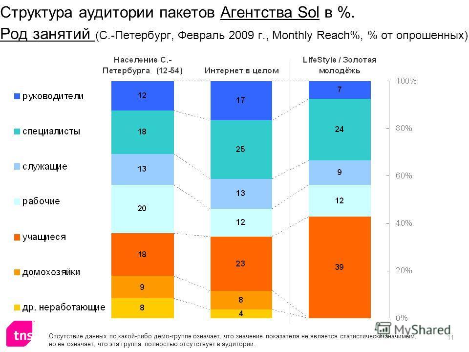 11 Структура аудитории пакетов Агентства Sol в %. Род занятий (С.-Петербург, Февраль 2009 г., Monthly Reach%, % от опрошенных) Отсутствие данных по какой-либо демо-группе означает, что значение показателя не является статистически значимым, но не озн