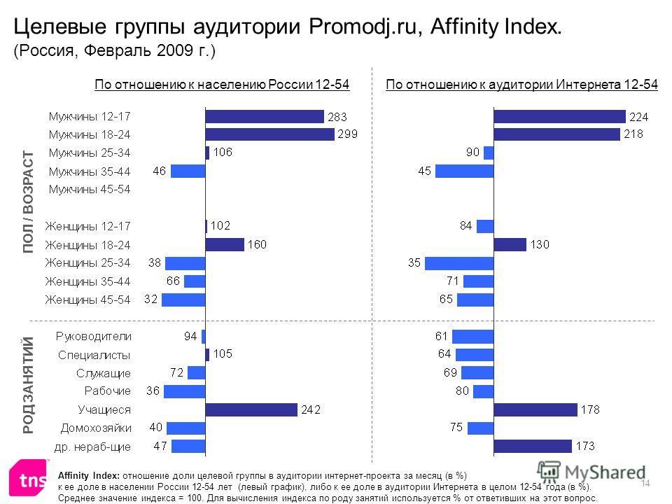 14 Целевые группы аудитории Promodj.ru, Affinity Index. (Россия, Февраль 2009 г.) Affinity Index: отношение доли целевой группы в аудитории интернет-проекта за месяц (в %) к ее доле в населении России 12-54 лет (левый график), либо к ее доле в аудито