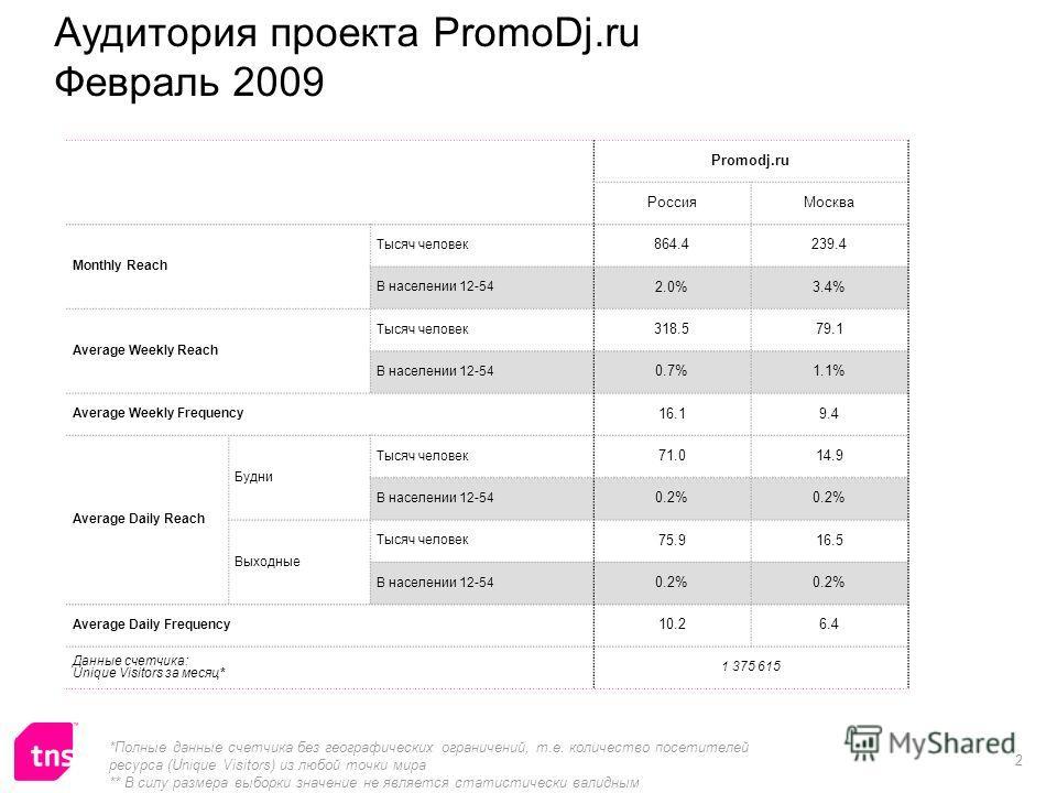 2 Аудитория проекта PromoDj.ru Февраль 2009 Promodj.ru РоссияМосква Monthly Reach Тысяч человек 864.4239.4 В населении 12-54 2.0%3.4% Average Weekly Reach Тысяч человек 318.579.1 В населении 12-54 0.7%1.1% Average Weekly Frequency 16.19.4 Average Dai