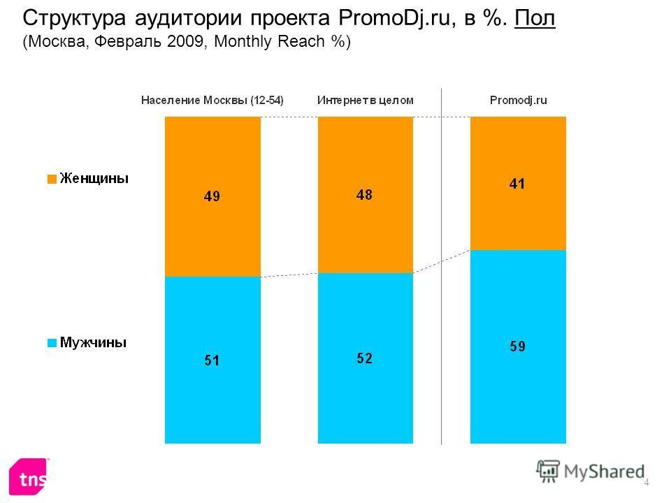 4 Структура аудитории проекта PromoDj.ru, в %. Пол (Москва, Февраль 2009, Monthly Reach %)