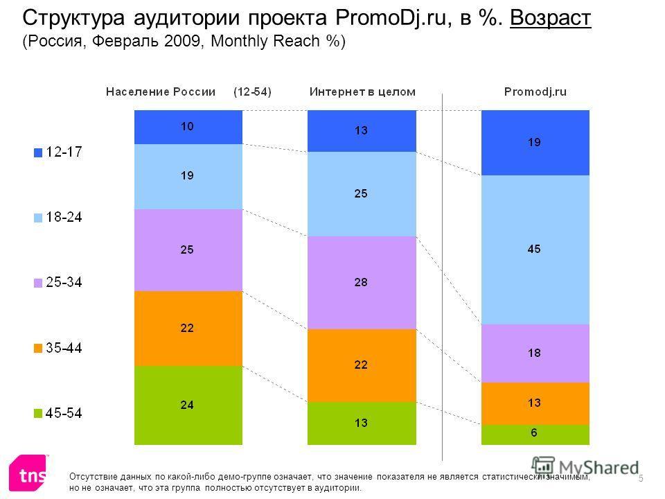 5 Структура аудитории проекта PromoDj.ru, в %. Возраст (Россия, Февраль 2009, Monthly Reach %) Отсутствие данных по какой-либо демо-группе означает, что значение показателя не является статистически значимым, но не означает, что эта группа полностью