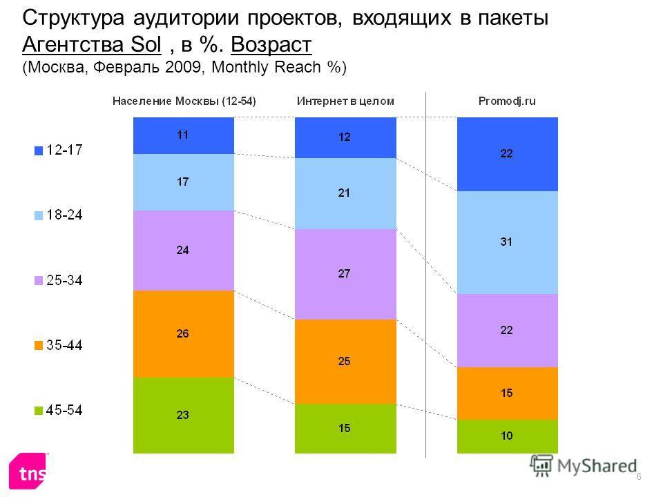 6 Структура аудитории проектов, входящих в пакеты Агентства Sol, в %. Возраст (Москва, Февраль 2009, Monthly Reach %)