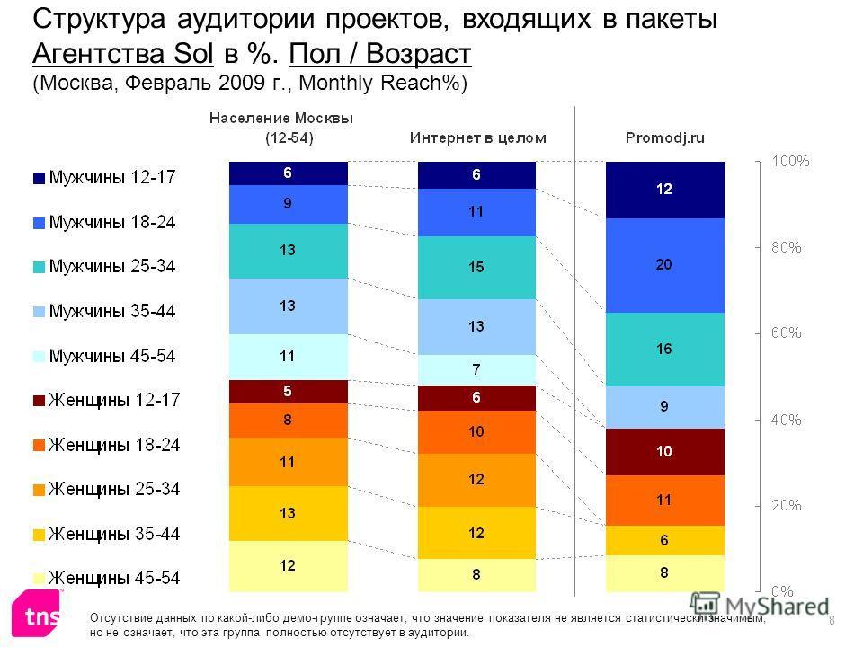 8 Структура аудитории проектов, входящих в пакеты Агентства Sol в %. Пол / Возраст (Москва, Февраль 2009 г., Monthly Reach%) Отсутствие данных по какой-либо демо-группе означает, что значение показателя не является статистически значимым, но не означ