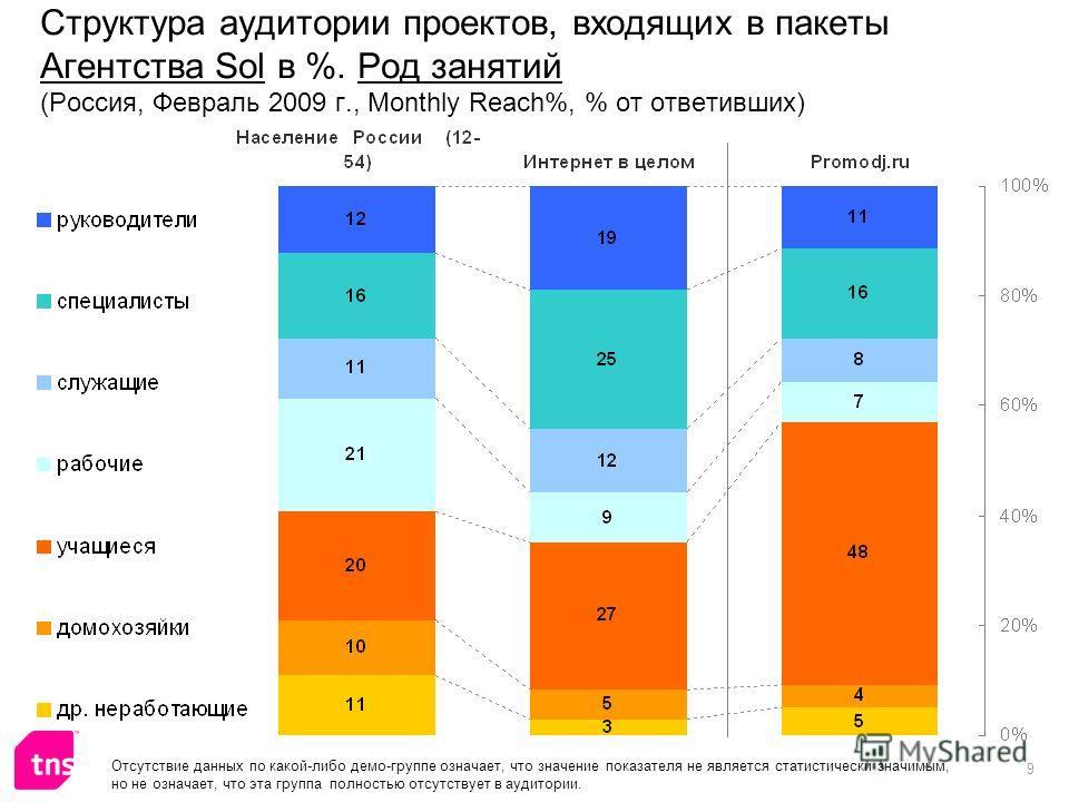 9 Структура аудитории проектов, входящих в пакеты Агентства Sol в %. Род занятий (Россия, Февраль 2009 г., Monthly Reach%, % от ответивших) Отсутствие данных по какой-либо демо-группе означает, что значение показателя не является статистически значим