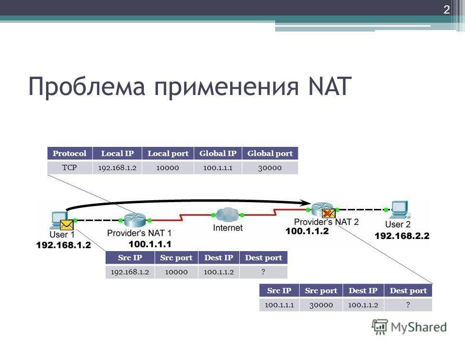 Проблема применения NAT 2 Src IPSrc portDest IPDest port 192.168.1.210000100.1.1.2? ProtocolLocal IPLocal portGlobal IPGlobal port TCP192.168.1.210000100.1.1.130000 Src IPSrc portDest IPDest port 100.1.1.130000100.1.1.2?