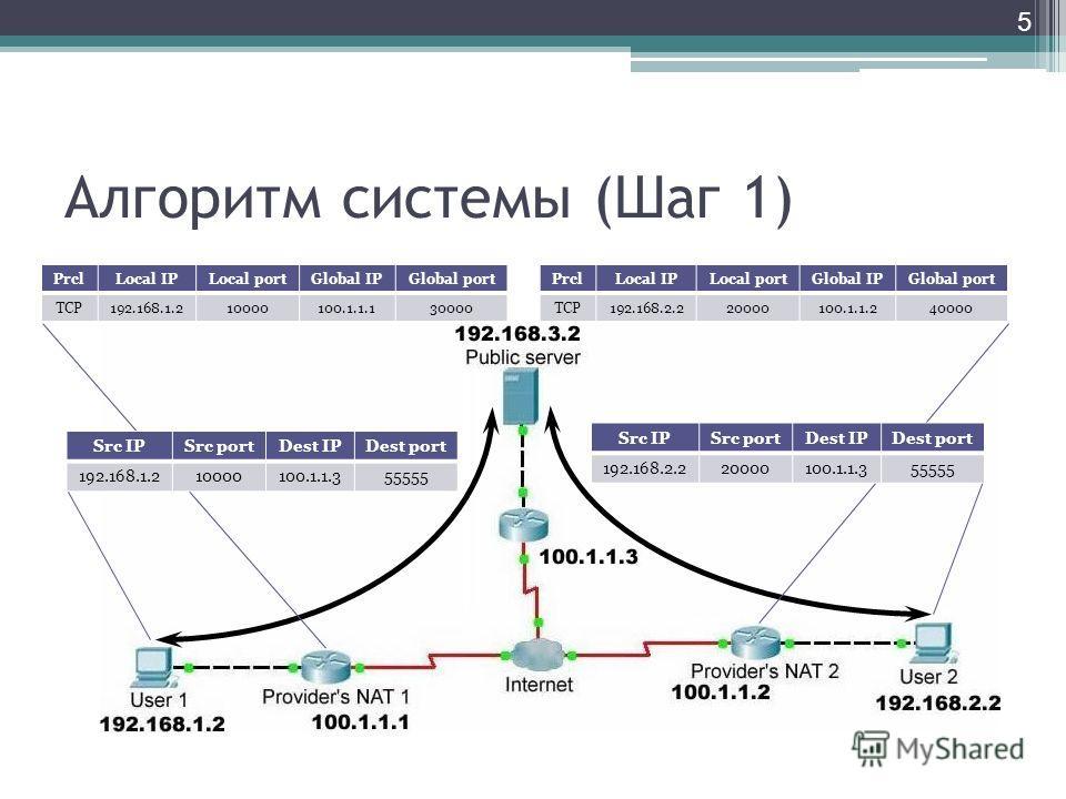 Алгоритм системы (Шаг 1) 5 PrclLocal IPLocal portGlobal IPGlobal port TCP192.168.1.210000100.1.1.130000 PrclLocal IPLocal portGlobal IPGlobal port TCP192.168.2.220000100.1.1.240000 Src IPSrc portDest IPDest port 192.168.2.220000100.1.1.355555 Src IPS