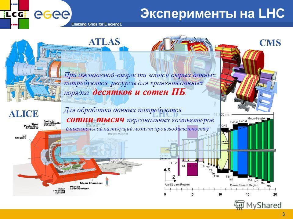 Enabling Grids for E-sciencE 3 CMS ATLAS LHCb ALICE При ожидаемой скорости записи сырых данных потребуются ресурсы для хранения данных порядка десятков и сотен ПБ. Для обработки данных потребуются сотни тысяч персональных компьютеров ( максимальной н