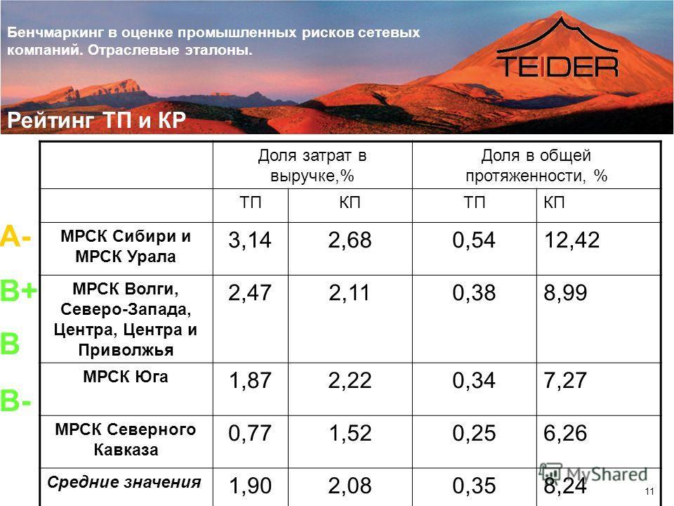 Бенчмаркинг в оценке промышленных рисков сетевых компаний. Отраслевые эталоны. 11 А- B+ B B- Рейтинг ТП и КР Доля затрат в выручке,% Доля в общей протяженности, % ТПКПТПКП МРСК Сибири и МРСК Урала 3,142,680,5412,42 МРСК Волги, Северо-Запада, Центра,