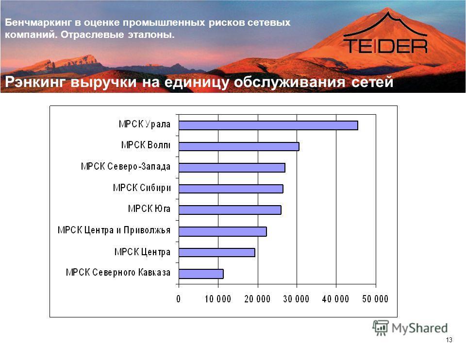Бенчмаркинг в оценке промышленных рисков сетевых компаний. Отраслевые эталоны. 13 Рэнкинг выручки на единицу обслуживания сетей