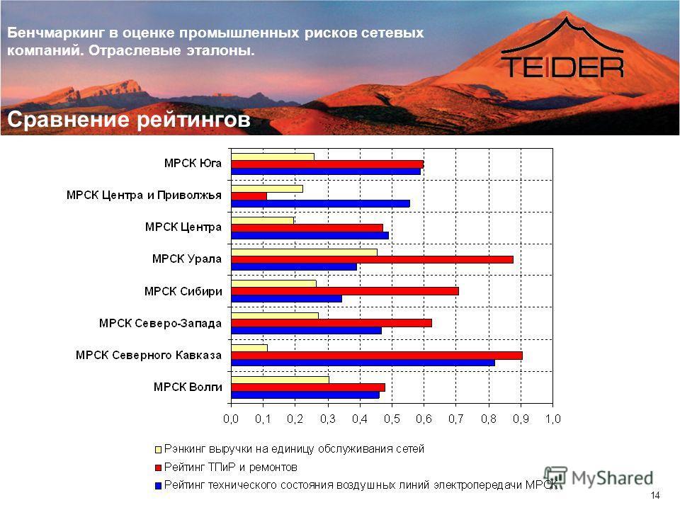 Бенчмаркинг в оценке промышленных рисков сетевых компаний. Отраслевые эталоны. 14 Сравнение рейтингов