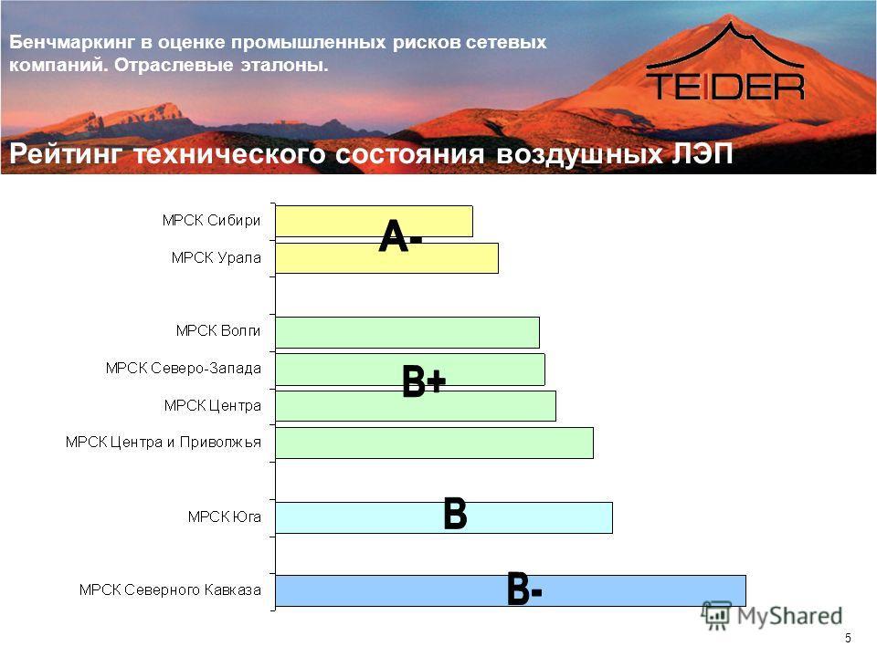 Бенчмаркинг в оценке промышленных рисков сетевых компаний. Отраслевые эталоны. 5 Рейтинг технического состояния воздушных ЛЭП