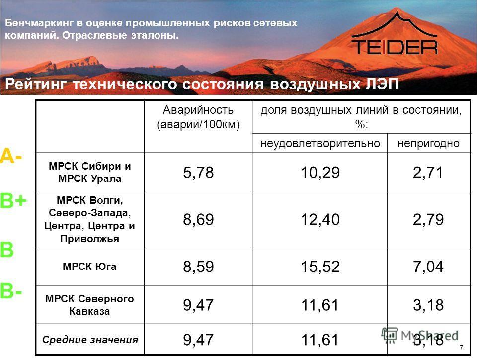 Бенчмаркинг в оценке промышленных рисков сетевых компаний. Отраслевые эталоны. 7 Рейтинг технического состояния воздушных ЛЭП Аварийность (аварии/100км) доля воздушных линий в состоянии, %: неудовлетворительнонепригодно МРСК Сибири и МРСК Урала 5,781