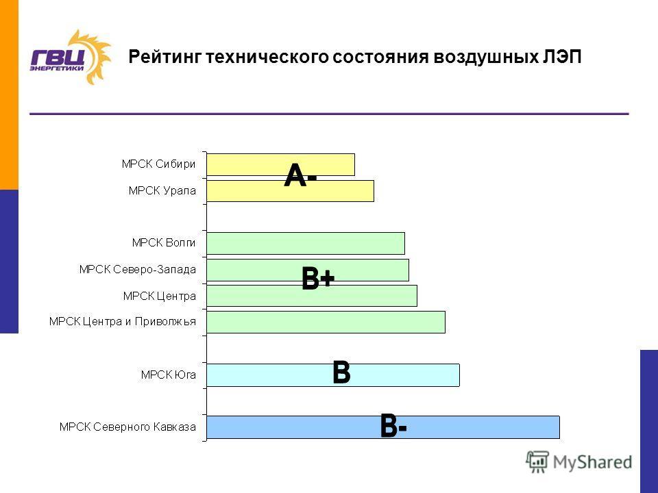15 Рейтинг технического состояния воздушных ЛЭП