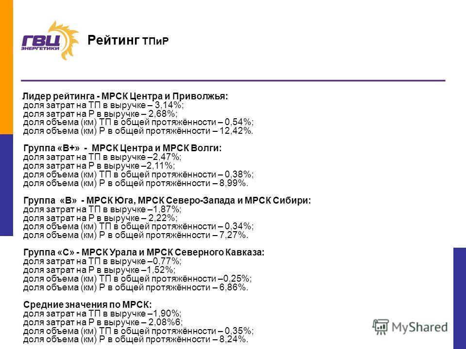 19 Лидер рейтинга - МРСК Центра и Приволжья: доля затрат на ТП в выручке – 3,14%; доля затрат на Р в выручке – 2,68%; доля объема (км) ТП в общей протяжённости – 0,54%; доля объема (км) Р в общей протяжённости – 12,42%. Группа «B+» - МРСК Центра и МР