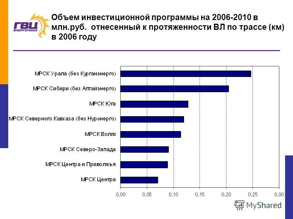 23 Объем инвестиционной программы на 2006-2010 в млн.руб. отнесенный к протяженности ВЛ по трассе (км) в 2006 году