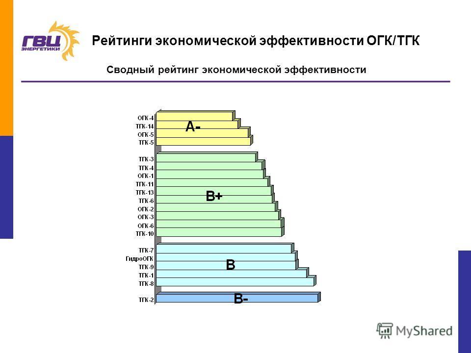 5 Рейтинги экономической эффективности ОГК/ТГК Сводный рейтинг экономической эффективности