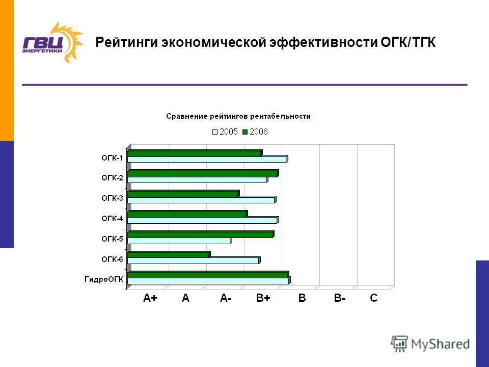 6 Рейтинги экономической эффективности ОГК/ТГК