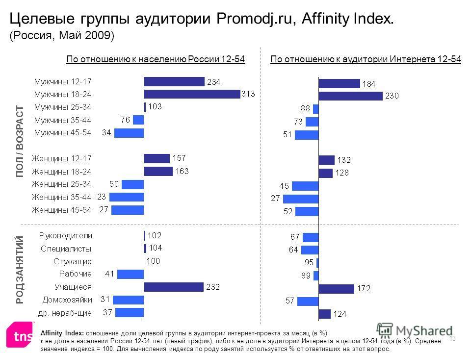 13 Целевые группы аудитории Promodj.ru, Affinity Index. (Россия, Май 2009) Affinity Index: отношение доли целевой группы в аудитории интернет-проекта за месяц (в %) к ее доле в населении России 12-54 лет (левый график), либо к ее доле в аудитории Инт