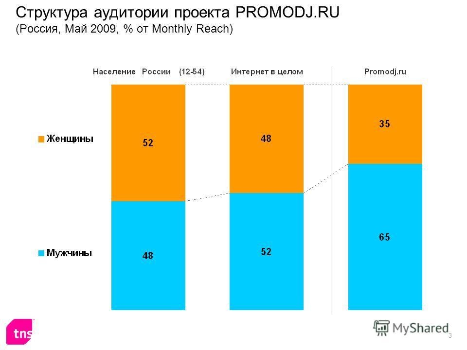 3 Структура аудитории проекта PROMODJ.RU (Россия, Май 2009, % от Monthly Reach)