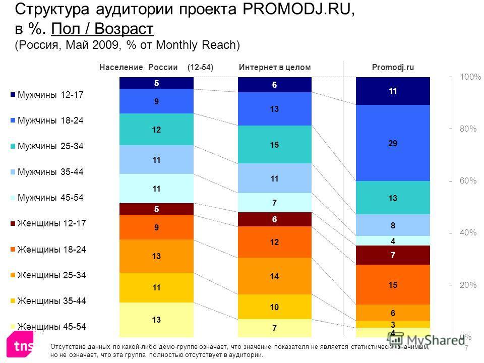 7 Структура аудитории проекта PROMODJ.RU, в %. Пол / Возраст (Россия, Май 2009, % от Monthly Reach) Отсутствие данных по какой-либо демо-группе означает, что значение показателя не является статистически значимым, но не означает, что эта группа полно
