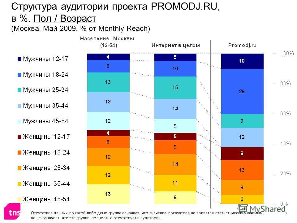 8 Структура аудитории проекта PROMODJ.RU, в %. Пол / Возраст (Москва, Май 2009, % от Monthly Reach) Отсутствие данных по какой-либо демо-группе означает, что значение показателя не является статистически значимым, но не означает, что эта группа полно