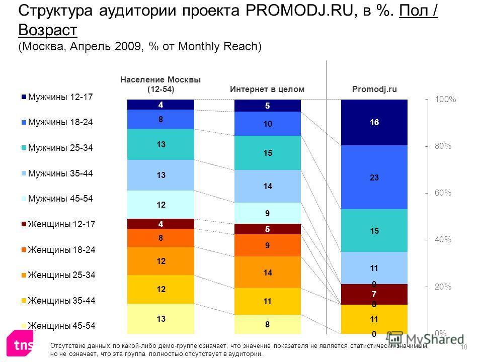 10 Структура аудитории проекта PROMODJ.RU, в %. Пол / Возраст (Москва, Апрель 2009, % от Monthly Reach) Отсутствие данных по какой-либо демо-группе означает, что значение показателя не является статистически значимым, но не означает, что эта группа п