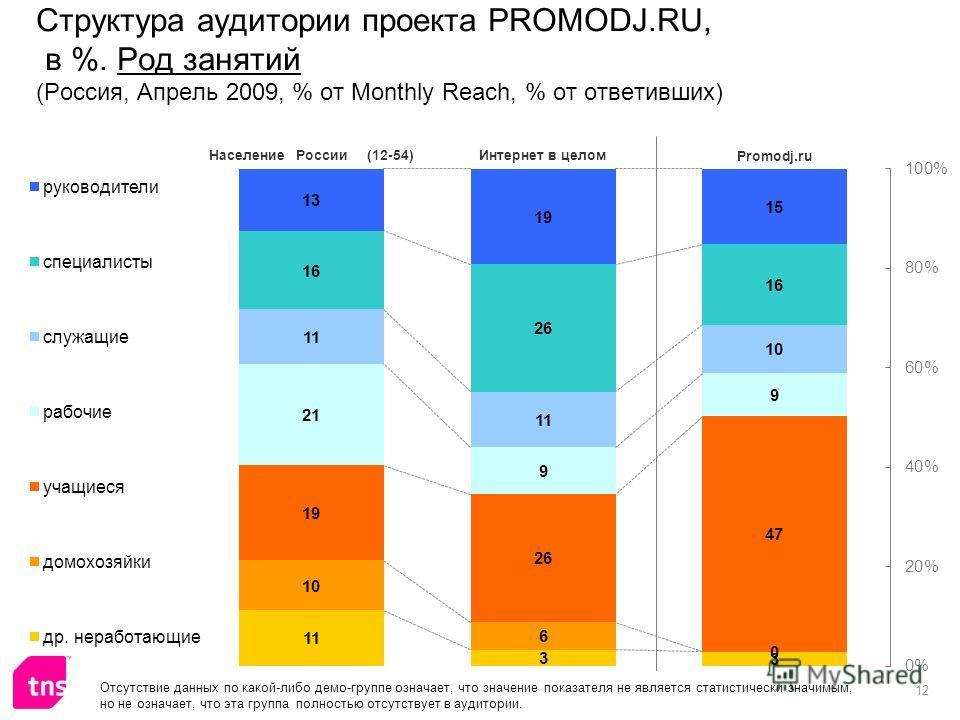12 Структура аудитории проекта PROMODJ.RU, в %. Род занятий (Россия, Апрель 2009, % от Monthly Reach, % от ответивших) Отсутствие данных по какой-либо демо-группе означает, что значение показателя не является статистически значимым, но не означает, ч