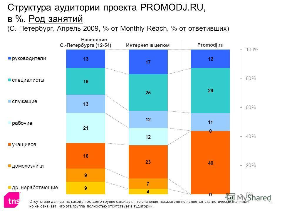 14 Структура аудитории проекта PROMODJ.RU, в %. Род занятий (С.-Петербург, Апрель 2009, % от Monthly Reach, % от ответивших) Отсутствие данных по какой-либо демо-группе означает, что значение показателя не является статистически значимым, но не означ