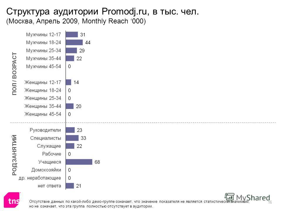 16 Структура аудитории Promodj.ru, в тыс. чел. (Москва, Апрель 2009, Monthly Reach 000) ПОЛ / ВОЗРАСТ РОД ЗАНЯТИЙ Отсутствие данных по какой-либо демо-группе означает, что значение показателя не является статистически значимым, но не означает, что эт