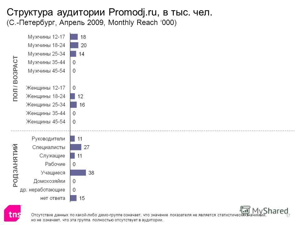 17 Структура аудитории Promodj.ru, в тыс. чел. (С.-Петербург, Апрель 2009, Monthly Reach 000) ПОЛ / ВОЗРАСТ РОД ЗАНЯТИЙ Отсутствие данных по какой-либо демо-группе означает, что значение показателя не является статистически значимым, но не означает,