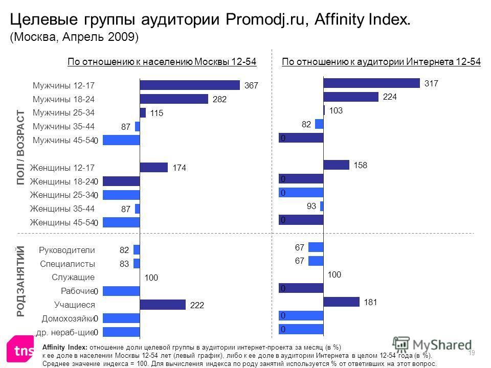 19 Целевые группы аудитории Promodj.ru, Affinity Index. (Москва, Апрель 2009) Affinity Index: отношение доли целевой группы в аудитории интернет-проекта за месяц (в %) к ее доле в населении Москвы 12-54 лет (левый график), либо к ее доле в аудитории