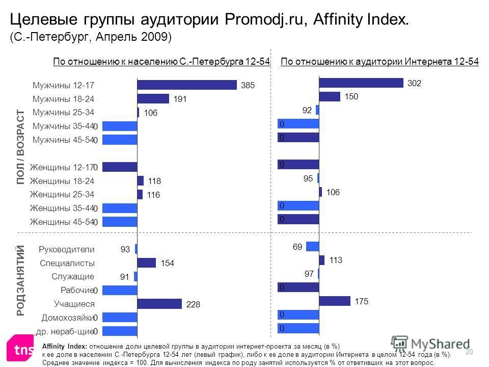 20 Целевые группы аудитории Promodj.ru, Affinity Index. (С.-Петербург, Апрель 2009) Affinity Index: отношение доли целевой группы в аудитории интернет-проекта за месяц (в %) к ее доле в населении С.-Петербурга 12-54 лет (левый график), либо к ее доле