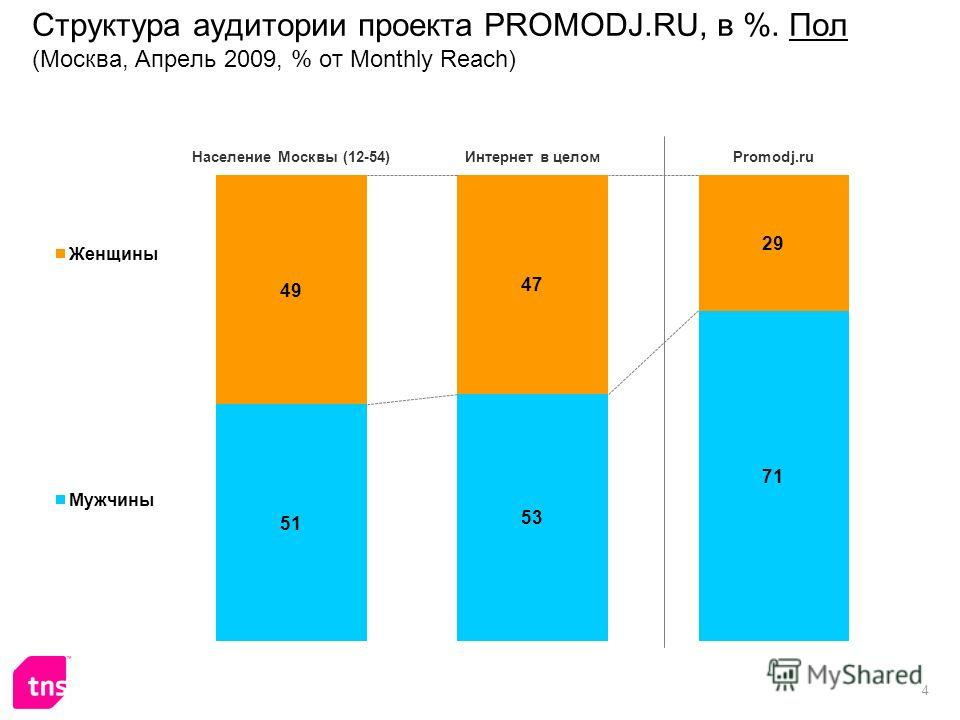 4 Структура аудитории проекта PROMODJ.RU, в %. Пол (Москва, Апрель 2009, % от Monthly Reach)