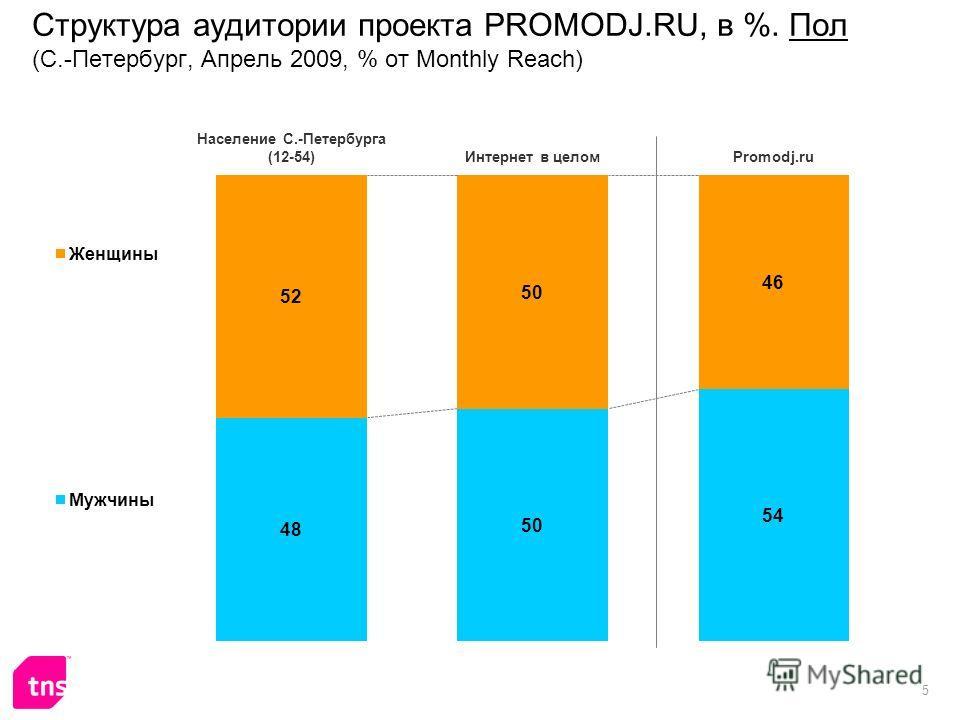 5 Структура аудитории проекта PROMODJ.RU, в %. Пол (С.-Петербург, Апрель 2009, % от Monthly Reach)
