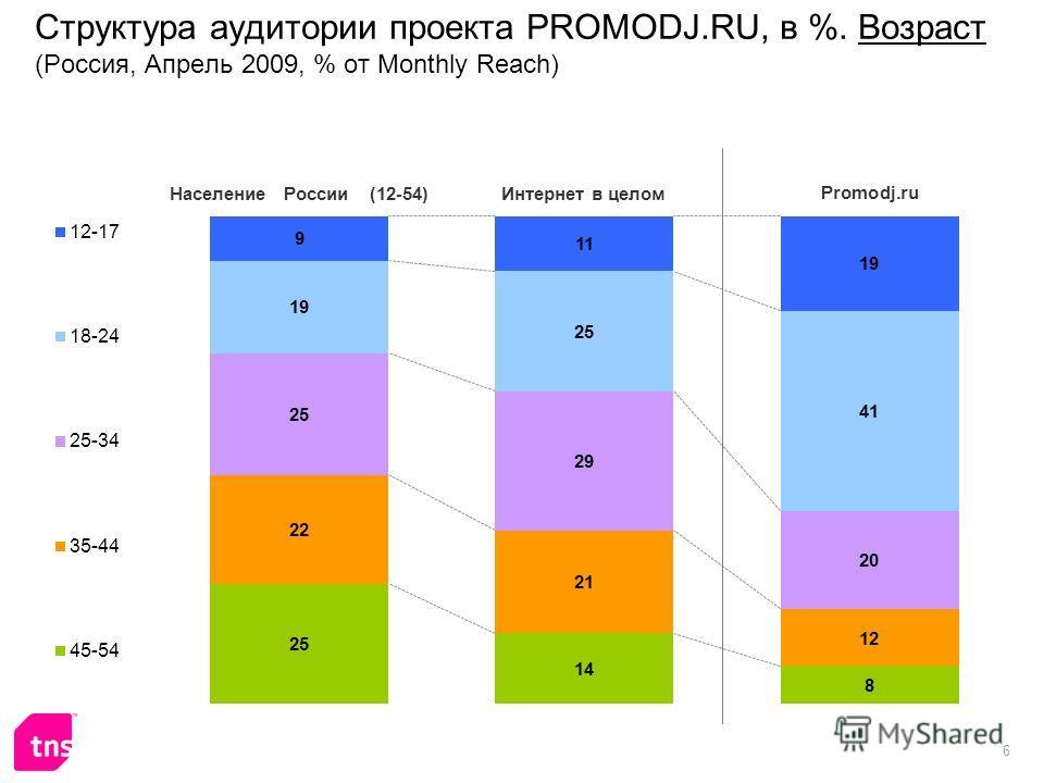 6 Структура аудитории проекта PROMODJ.RU, в %. Возраст (Россия, Апрель 2009, % от Monthly Reach)