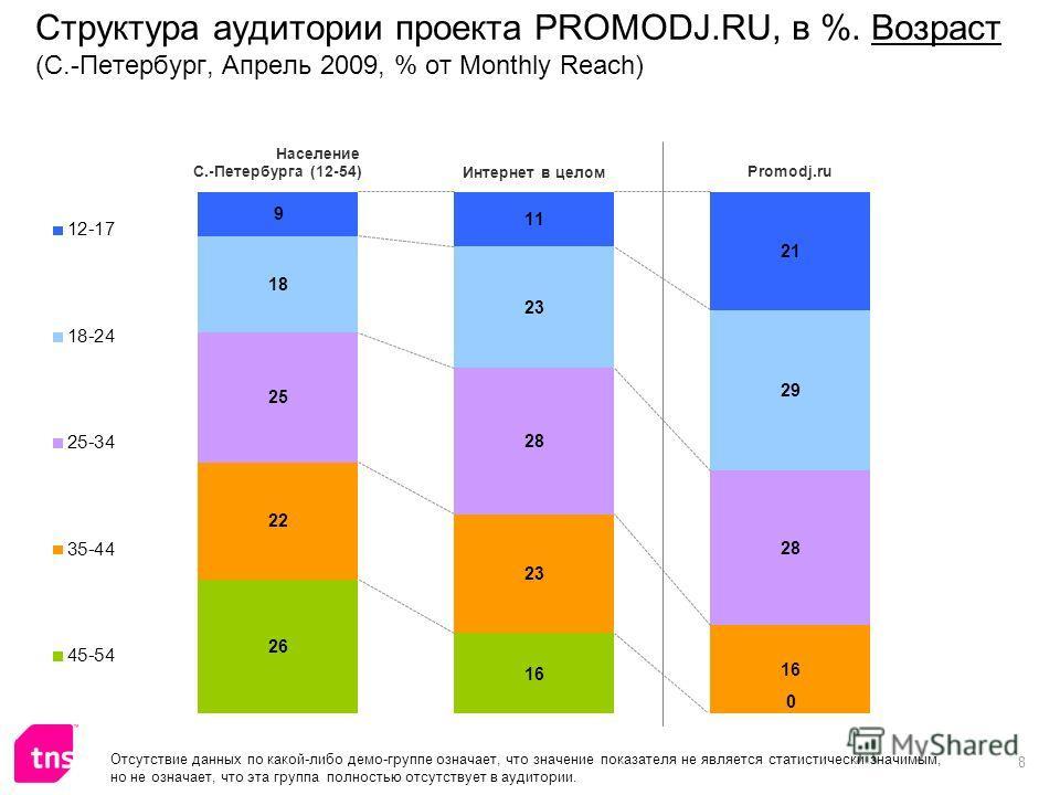 8 Структура аудитории проекта PROMODJ.RU, в %. Возраст (С.-Петербург, Апрель 2009, % от Monthly Reach) Отсутствие данных по какой-либо демо-группе означает, что значение показателя не является статистически значимым, но не означает, что эта группа по