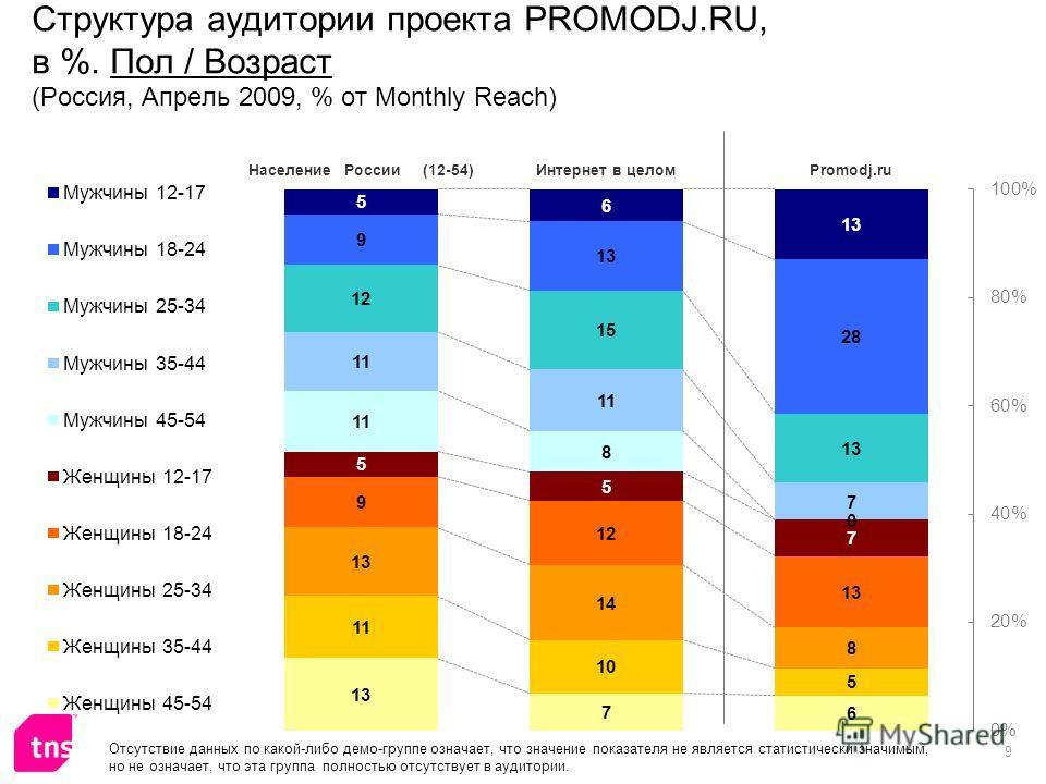 9 Структура аудитории проекта PROMODJ.RU, в %. Пол / Возраст (Россия, Апрель 2009, % от Monthly Reach) Отсутствие данных по какой-либо демо-группе означает, что значение показателя не является статистически значимым, но не означает, что эта группа по