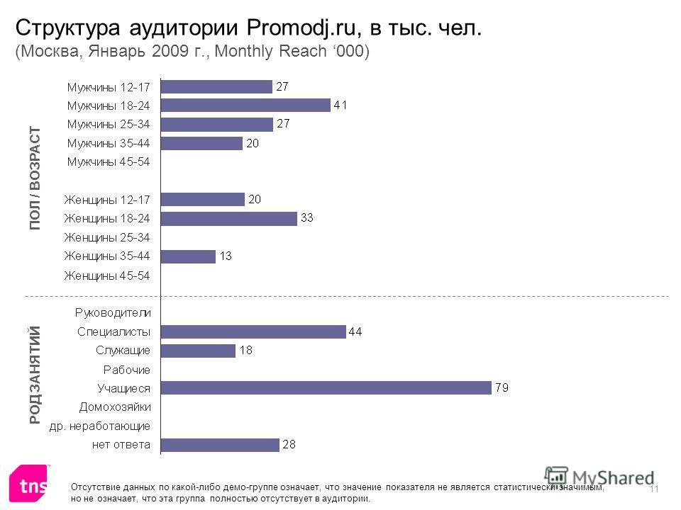 11 Структура аудитории Promodj.ru, в тыс. чел. (Москва, Январь 2009 г., Monthly Reach 000) ПОЛ / ВОЗРАСТ РОД ЗАНЯТИЙ Отсутствие данных по какой-либо демо-группе означает, что значение показателя не является статистически значимым, но не означает, что