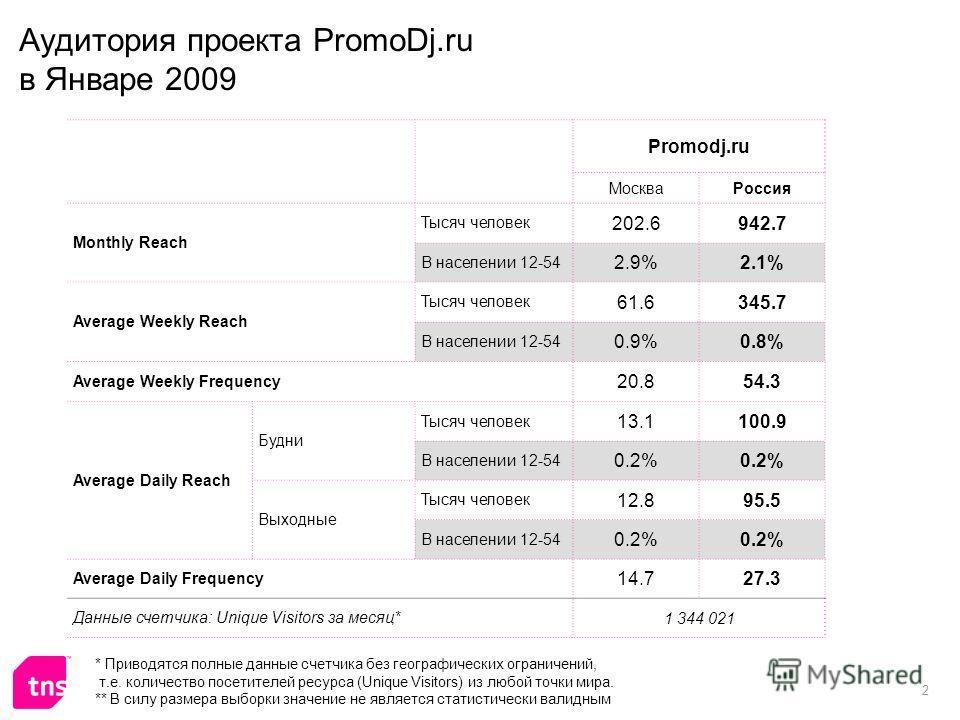 2 Аудитория проекта PromoDj.ru в Январе 2009 Promodj.ru МоскваРоссия Monthly Reach Тысяч человек 202.6942.7 В населении 12-54 2.9%2.1% Average Weekly Reach Тысяч человек 61.6345.7 В населении 12-54 0.9%0.8% Average Weekly Frequency 20.854.3 Average D