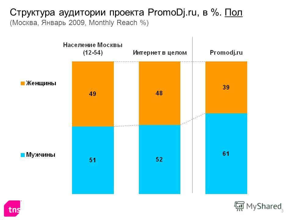 3 Структура аудитории проекта PromoDj.ru, в %. Пол (Москва, Январь 2009, Monthly Reach %)