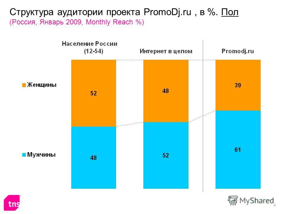 4 Структура аудитории проекта PromoDj.ru, в %. Пол (Россия, Январь 2009, Monthly Reach %)