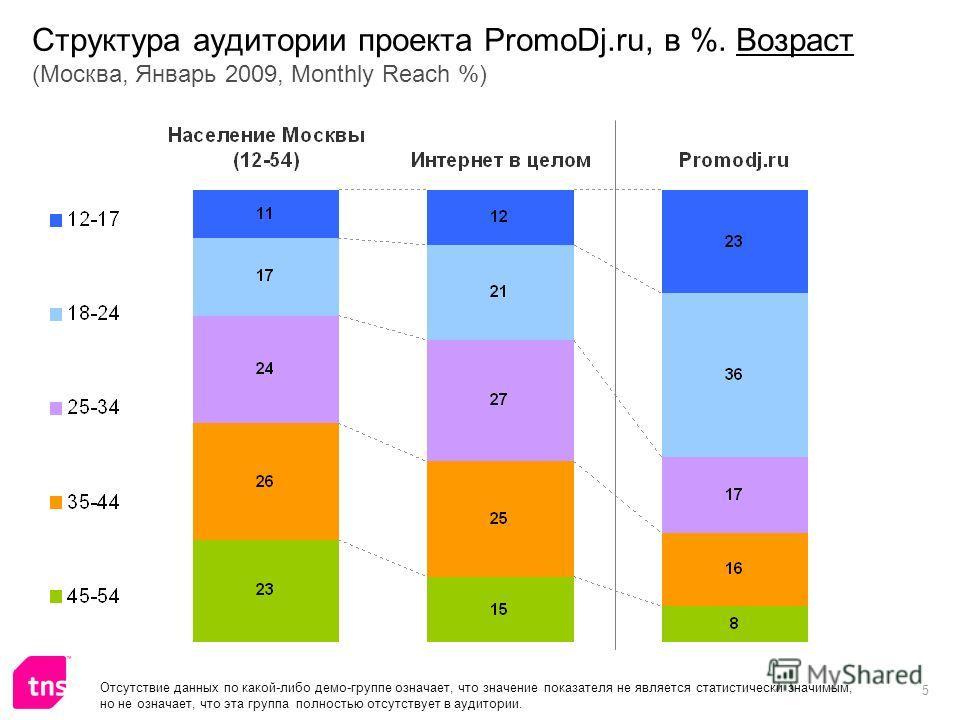 5 Структура аудитории проекта PromoDj.ru, в %. Возраст (Москва, Январь 2009, Monthly Reach %) Отсутствие данных по какой-либо демо-группе означает, что значение показателя не является статистически значимым, но не означает, что эта группа полностью о