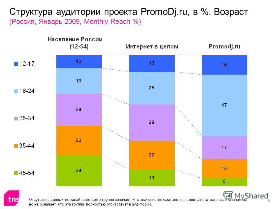 6 Структура аудитории проекта PromoDj.ru, в %. Возраст (Россия, Январь 2009, Monthly Reach %) Отсутствие данных по какой-либо демо-группе означает, что значение показателя не является статистически значимым, но не означает, что эта группа полностью о