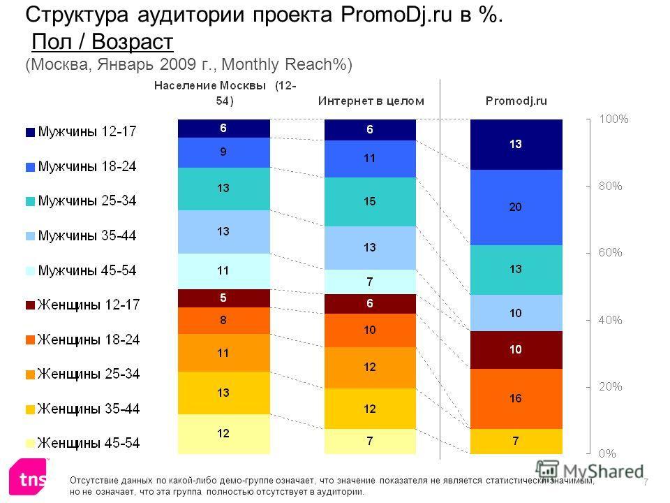7 Структура аудитории проекта PromoDj.ru в %. Пол / Возраст (Москва, Январь 2009 г., Monthly Reach%) Отсутствие данных по какой-либо демо-группе означает, что значение показателя не является статистически значимым, но не означает, что эта группа полн