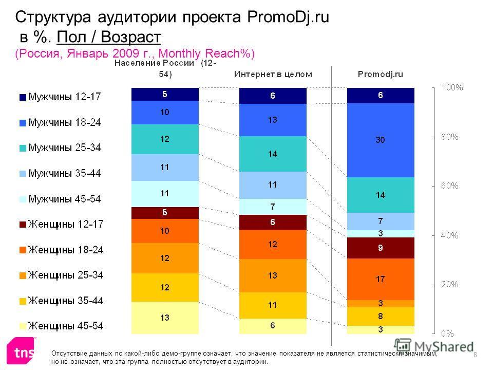 8 Структура аудитории проекта PromoDj.ru в %. Пол / Возраст (Россия, Январь 2009 г., Monthly Reach%) Отсутствие данных по какой-либо демо-группе означает, что значение показателя не является статистически значимым, но не означает, что эта группа полн