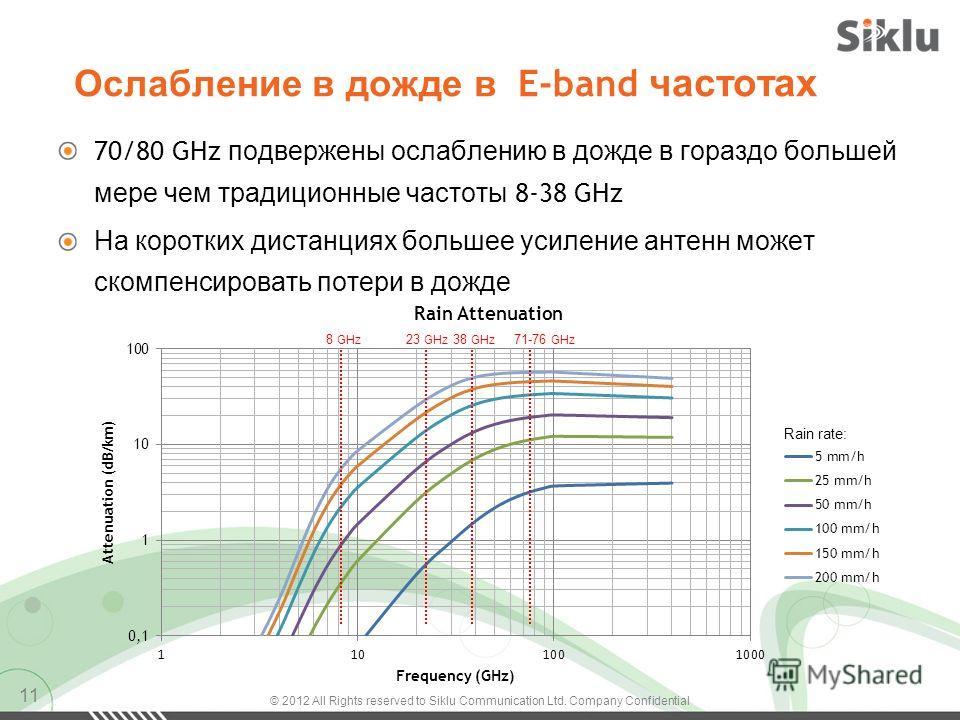 Ослабление в дожде в E-band частотах 70/80 GHz подвержены ослаблению в дожде в гораздо большей мере чем традиционные частоты 8-38 GHz На коротких дистанциях большее усиление антенн может скомпенсировать потери в дожде 11 71-76 GHz Rain rate: 38 GHz 2