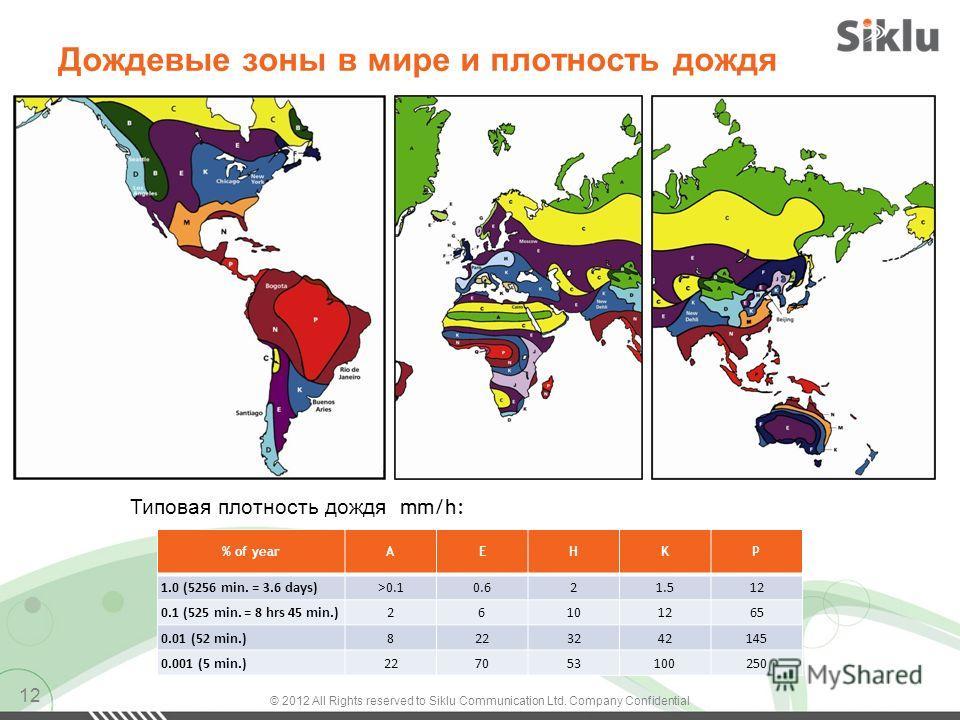 Дождевые зоны в мире и плотность дождя 12 % of yearAEHKP 1.0 (5256 min. = 3.6 days)>0.10.621.512 0.1 (525 min. = 8 hrs 45 min.)26101265 0.01 (52 min.)8223242145 0.001 (5 min.)227053100250 Типовая плотность дождя mm/h: © 2012 All Rights reserved to Si