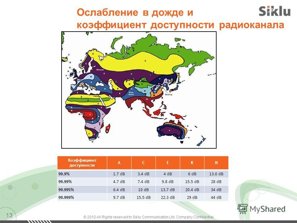 Ослабление в дожде и коэффициент доступности радиоканала 13 Коэффициент доступности ACEKN 99.9%1.7 dB3.4 dB4 dB6 dB13.6 dB 99.99%4.7 dB7.4 dB9.8 dB15.5 dB28 dB 99.995%6.4 dB10 dB13.7 dB20.4 dB34 dB 99.999%9.7 dB15.5 dB22.3 dB29 dB44 dB © 2012 All Rig